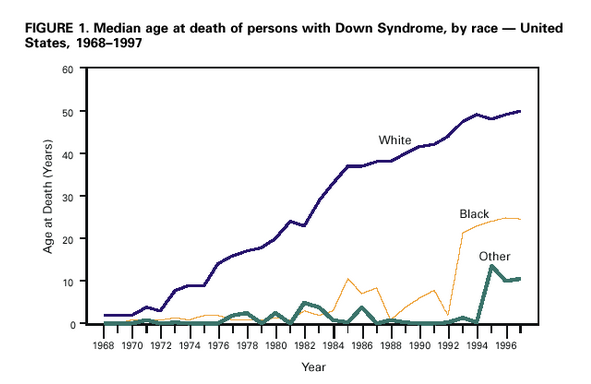 Median age at death of persons with Down syndrome by race - 1968-1997