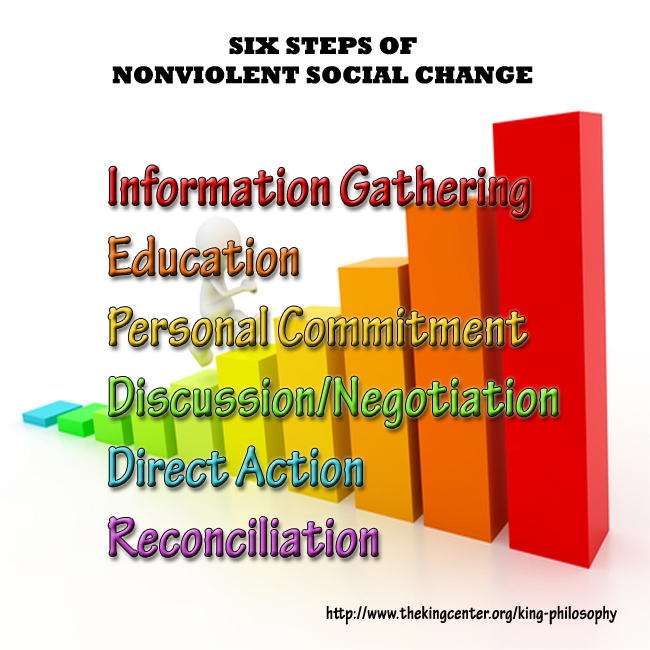 6 Steps of Nonviolent Social Change