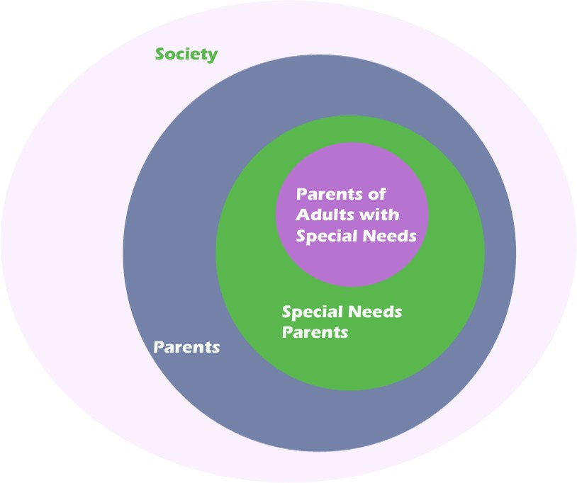 Parents of adults who have special needs