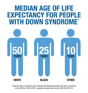 Median age of life expectancy for people with Down syndrome: White 50 years, Black 25 years, Other 10 years