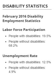 Department of Labor Statistics