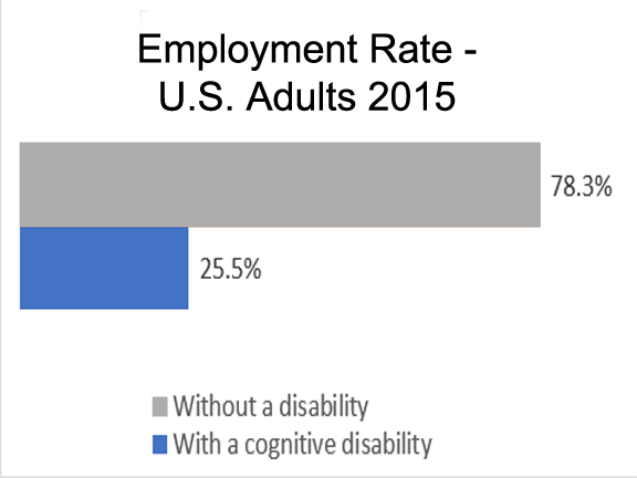 Employment Rate - U.S. Adults 2015