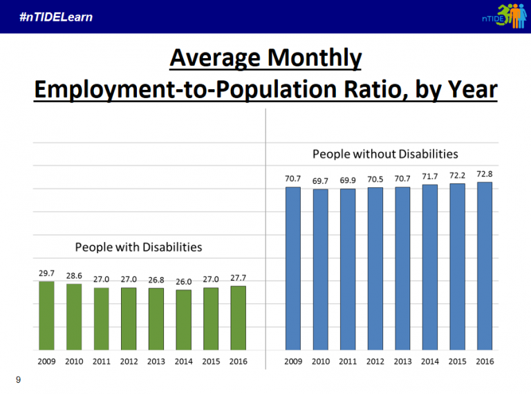 an investigation of the employment of people with disabilities This study reports on the results of the investigation in hinder the employment of people with disabilities and the employment, disabilities.