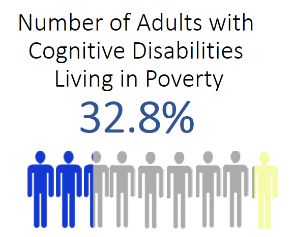 In the year 2015, an estimated 32.8 percent (plus or minus 0.51 percentage points) of non-institutionalized persons aged 21 to 64 years with a cognitive disability in the United States were living below the poverty line.