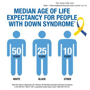Median age of life expectancy for people with Down syndrome.