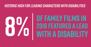 8% of family films in 2019 featured a lead with a disability.