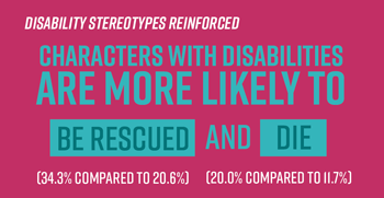 Disability stereotypes reinforced.
